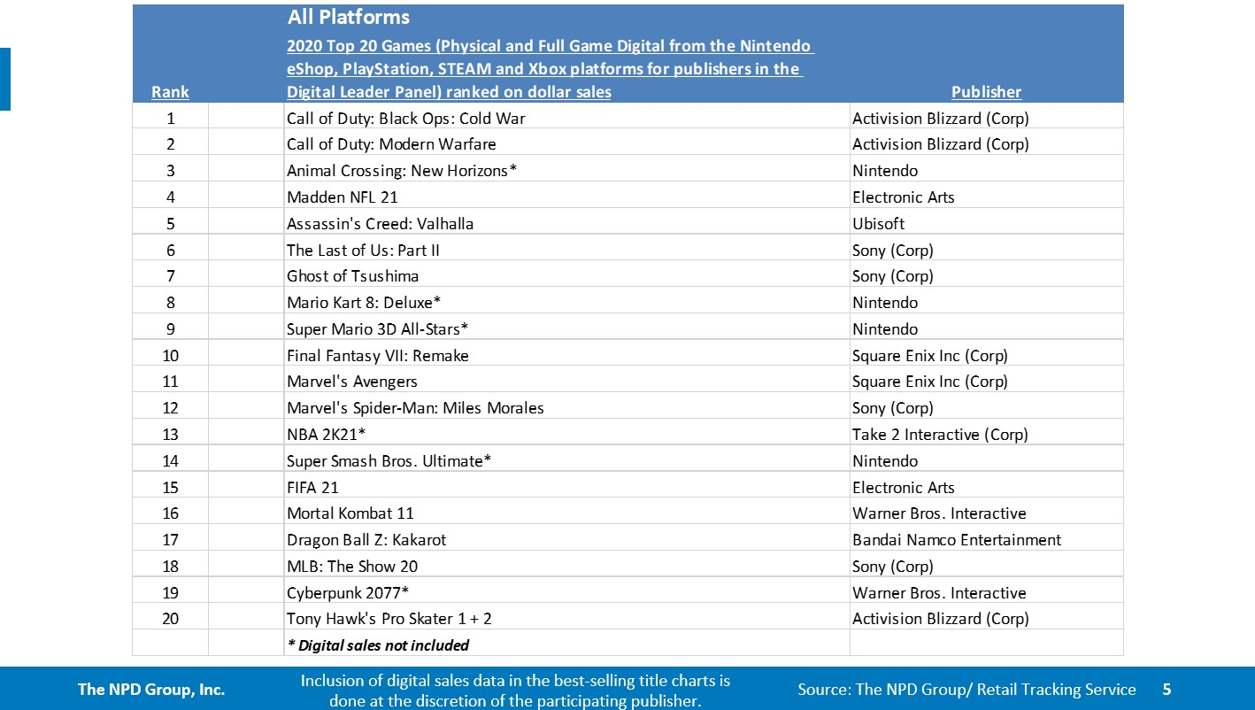 2020 Top 20 Game sales - Call of Duty