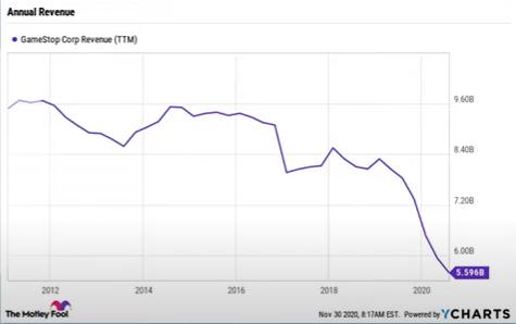 GameStop Stocks
